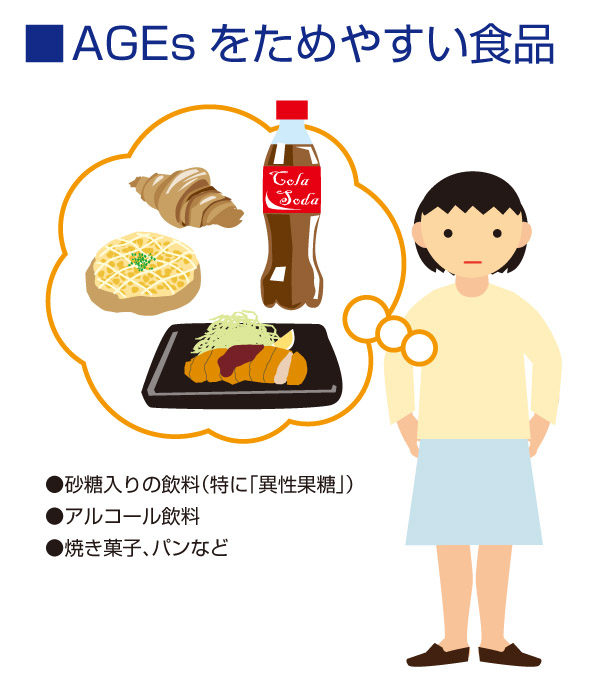 AGEsをためやすい食品
